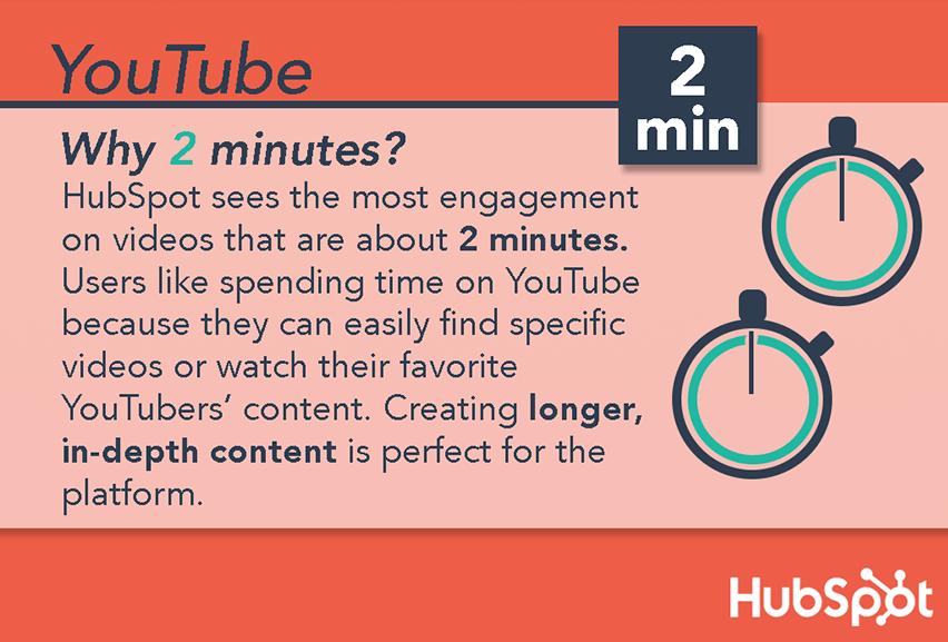 El gráfico que muestra la duración óptima de los videos de YouTube es de dos minutos.