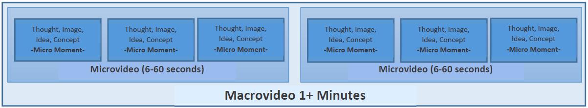Figura que representa elementos de un microvídeo.