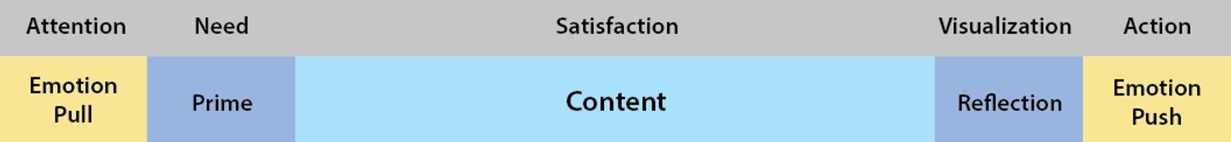 Diagrama de flujo que ilustra el equilibrio de emoción y contenido en marketing.