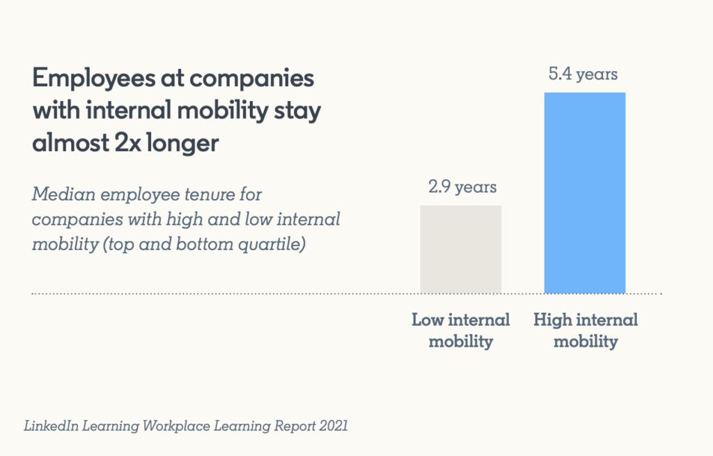 Gráfico de movilidad y retención de empleados de LinkedIn Learning.