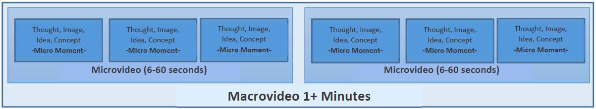 figura de microvideo