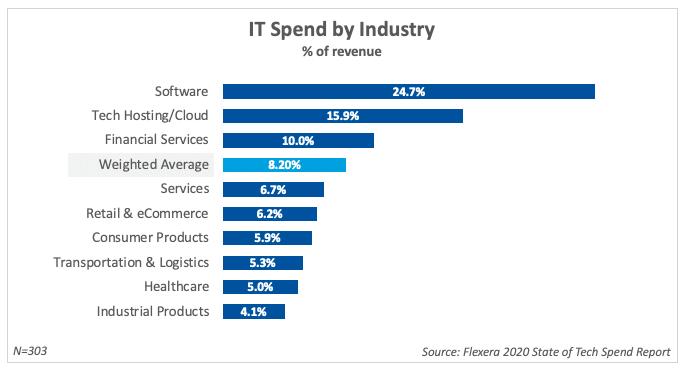 Gráfico que muestra el porcentaje promedio de ingresos gastados en tecnología.