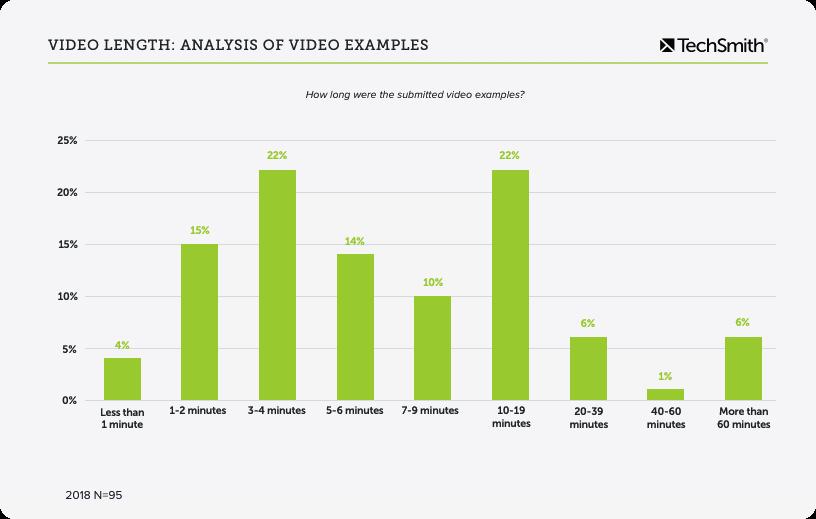 análisis de la duración del video