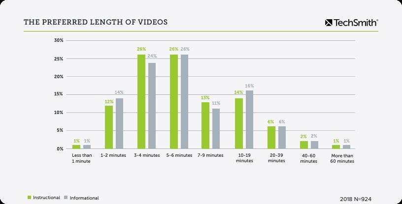 estadísticas de duración del video
