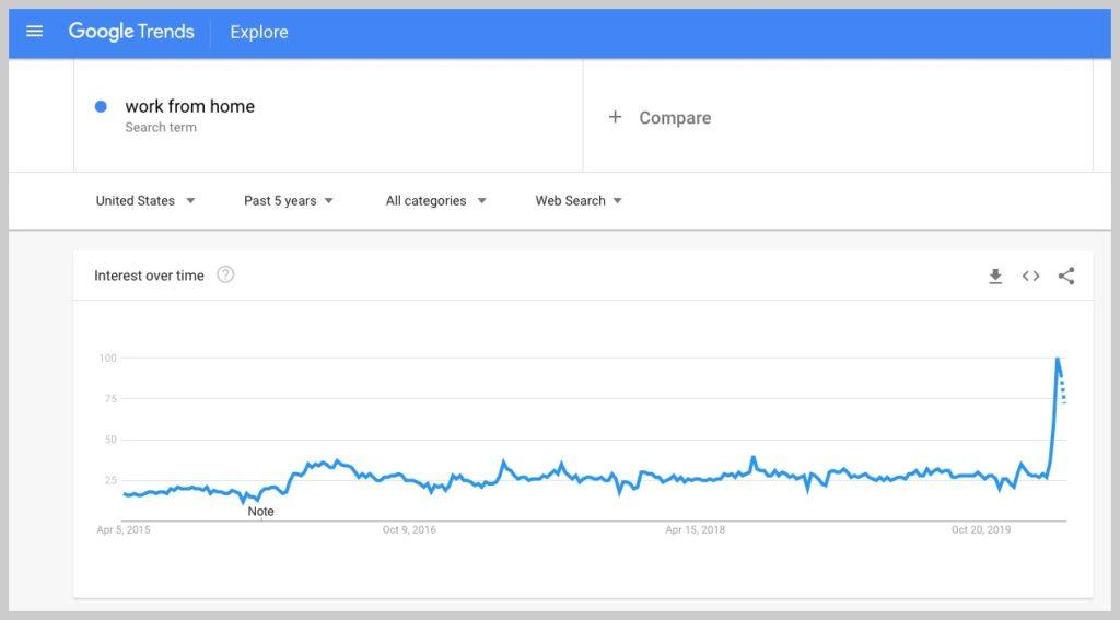 datos de tendencias de google para el trabajo desde casa